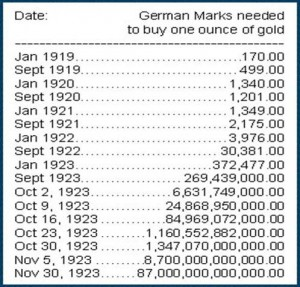 price of gold in WWII Germany 300x287 How high can the price of gold go?