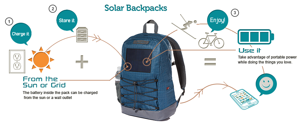 INSTANT SURVIVAL TIP: Take a look at solar backpacks. Really!