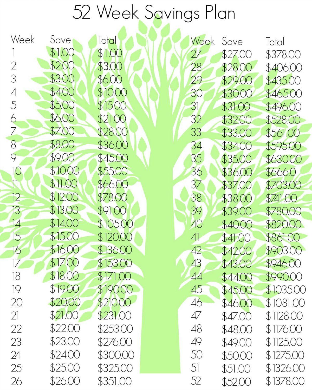 52 Week Savings Plan Revisited - Survival Mom