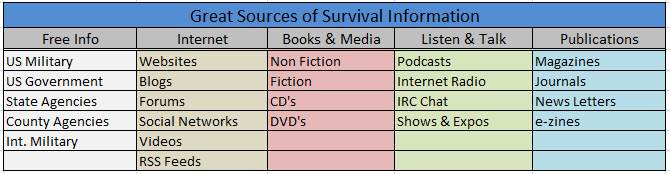 great sources of survival info