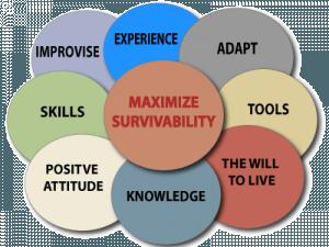 Maximize Your Survival