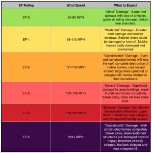 AVR EF Table